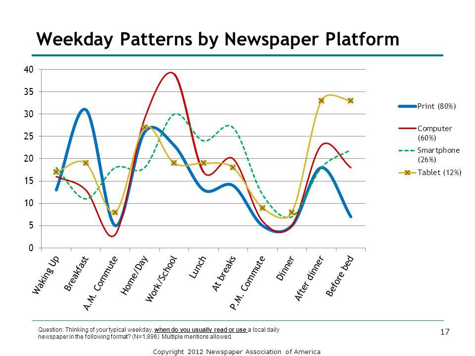 Weekday Patterns by Newspaper Platform