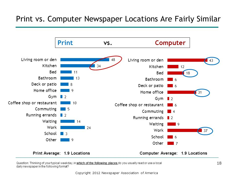 Print vs. Computer Newspaper Locations Are Fairly Similar