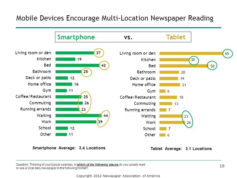 Mobile Devices Encourage Multi-Location Newspaper Reading
