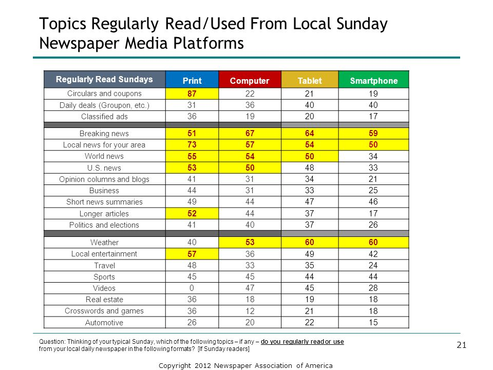 Topics Regularly Read/Used From Local Sunday Newspaper Media Platforms