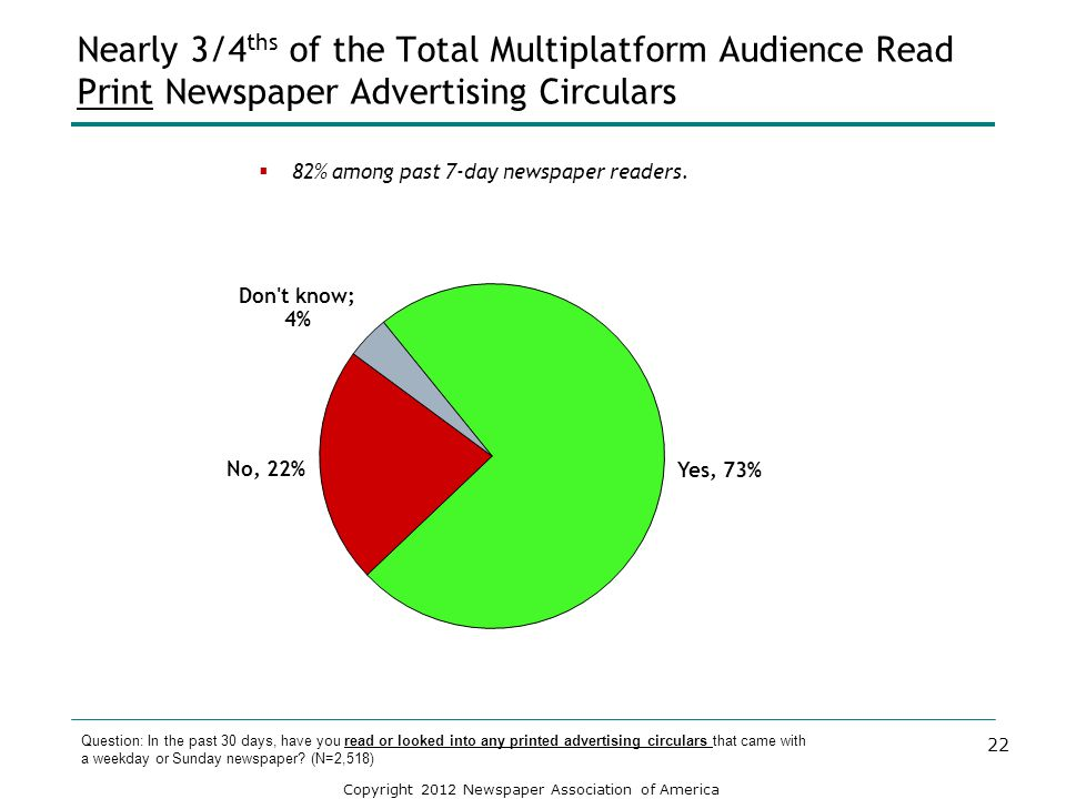 Nearly 3/4ths of the Total Multiplatform Audience Read Print Newspaper Advertising Circulars