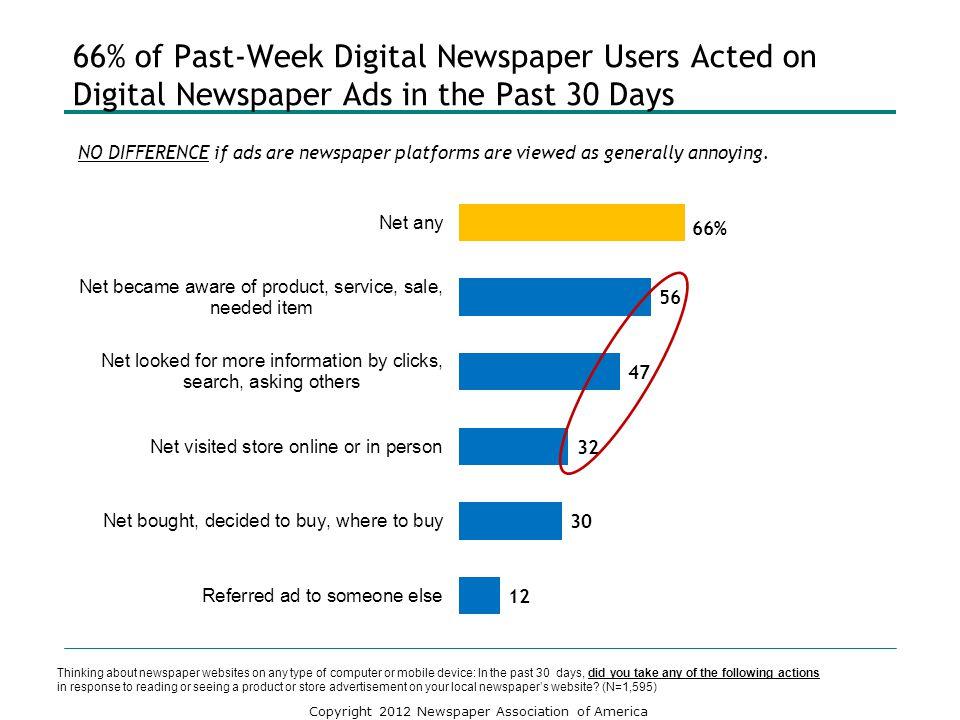 66% of Past-Week Digital Newspaper Users Acted on Digital Newspaper Ads in the Past 30 Days