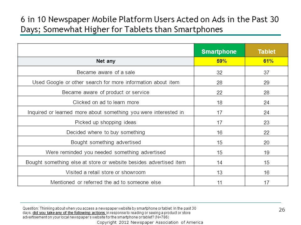 6 in 10 Newspaper Mobile Platform Users Acted on Ads in the Past 30 Days; Somewhat Higher for Tablets than Smartphones