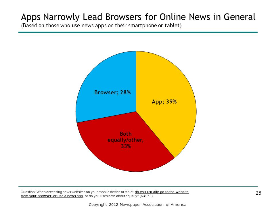Apps Narrowly Lead Browsers for Online News in General (Based on those who use news apps on their smartphone or tablet)