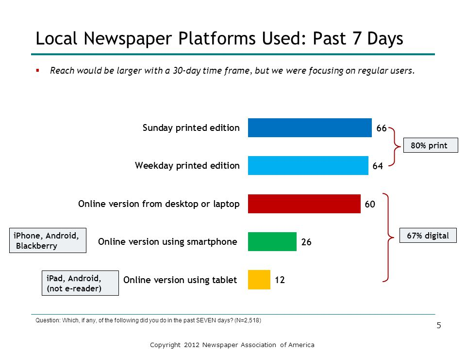 Local Newspaper Platforms Used: Past 7 Days