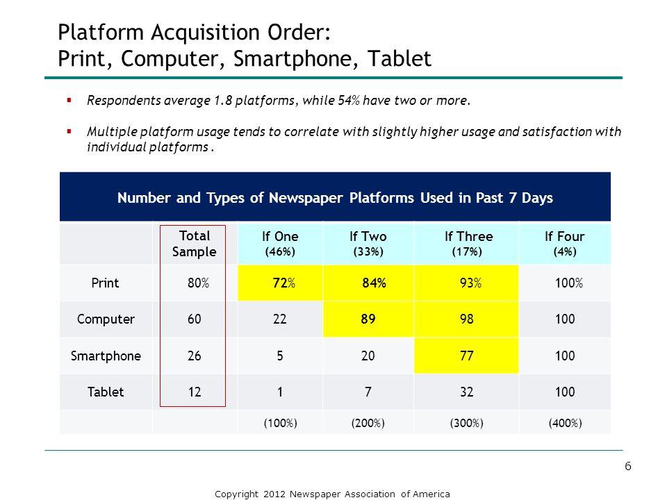 Platform Acquisition Order: Print, Computer, Smartphone, Tablet