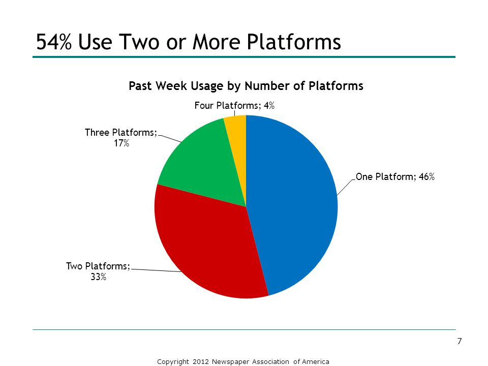 54% Use Two or More Platforms