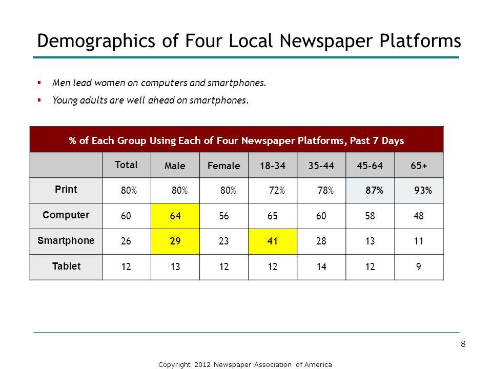Demographics of Four Local Newspaper Platforms
