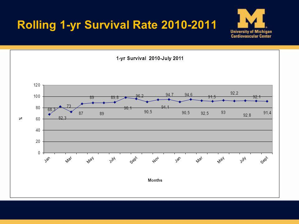 Rolling 1-yr Survival Rate 2010-2011