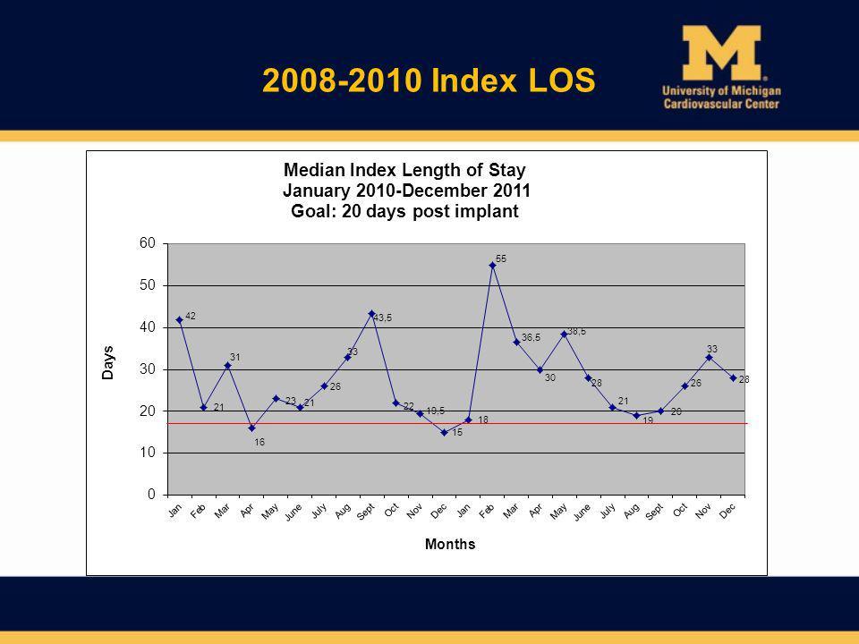 2008-2010 Index LOS