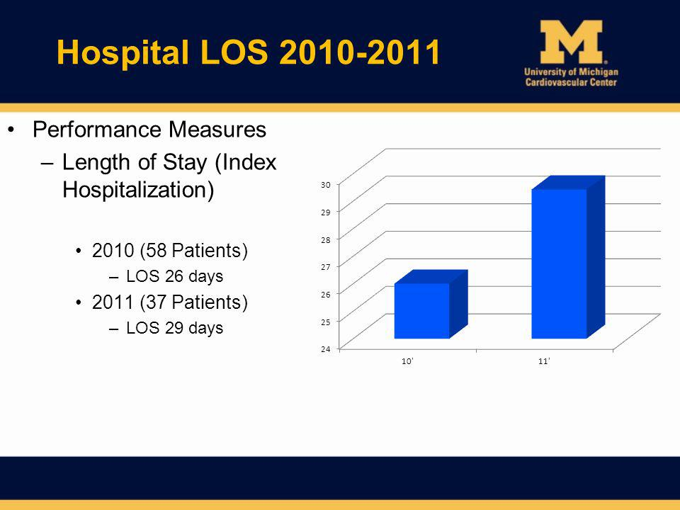 Hospital LOS 2010-2011 Performance Measures