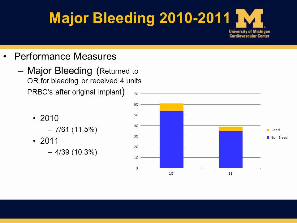 Major Bleeding 2010-2011 Performance Measures
