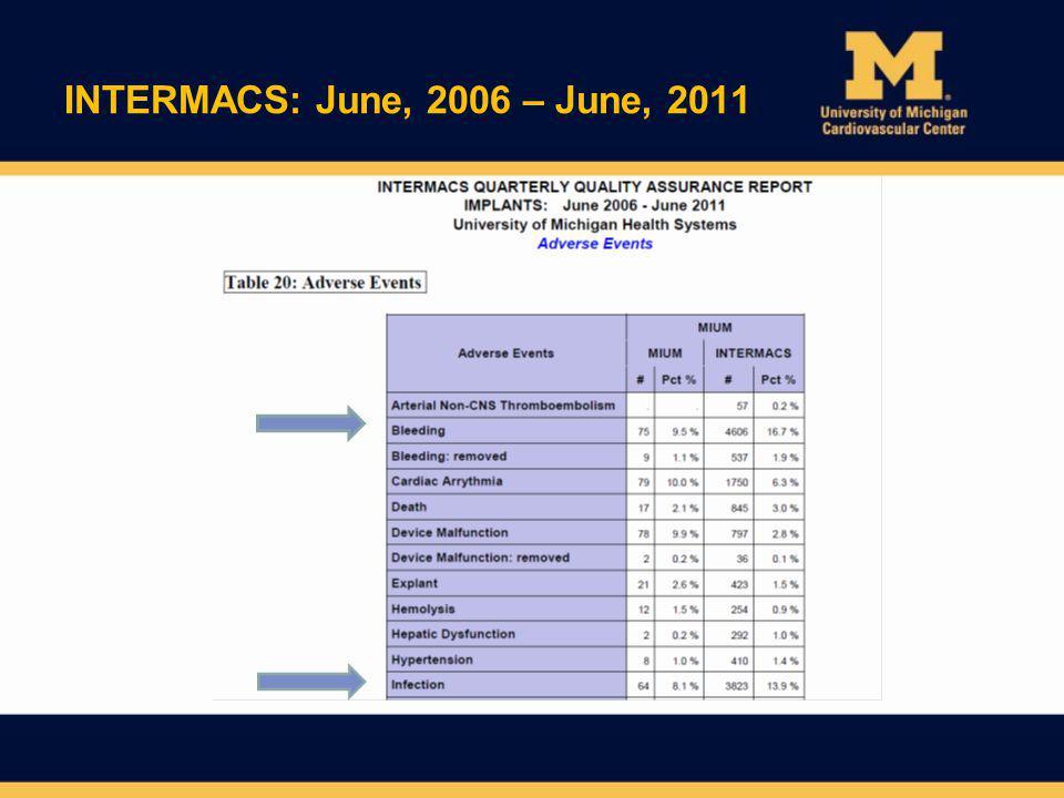 INTERMACS: June, 2006 – June, 2011