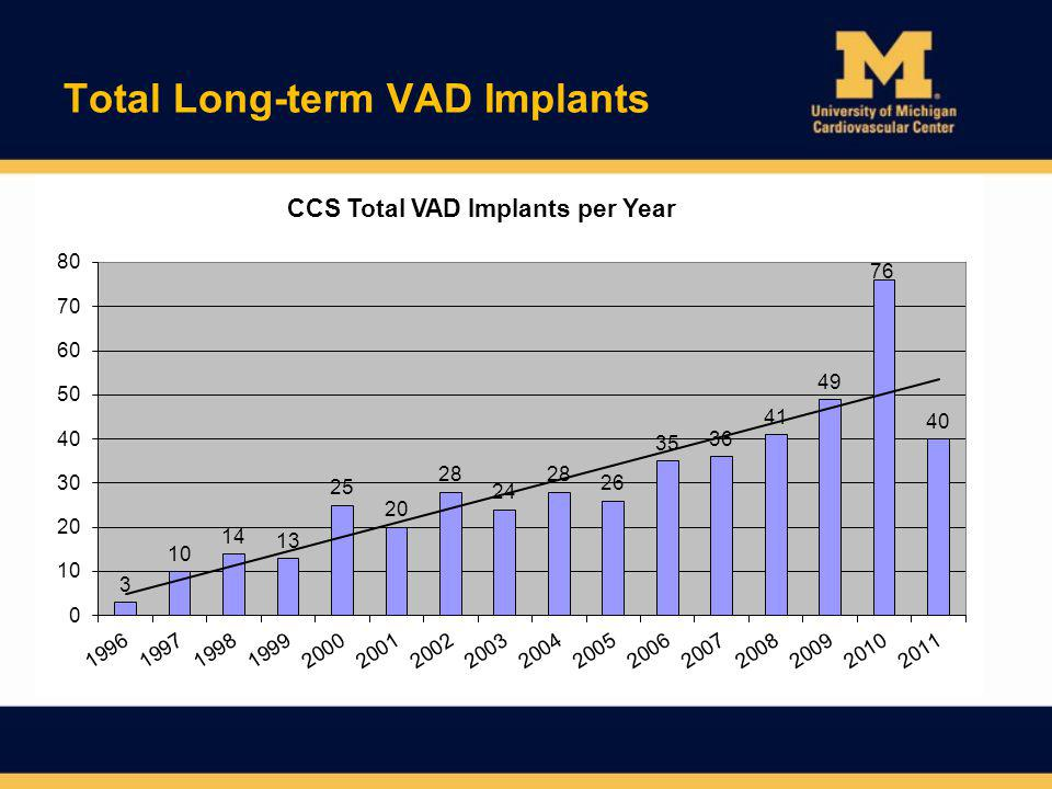 Total Long-term VAD Implants