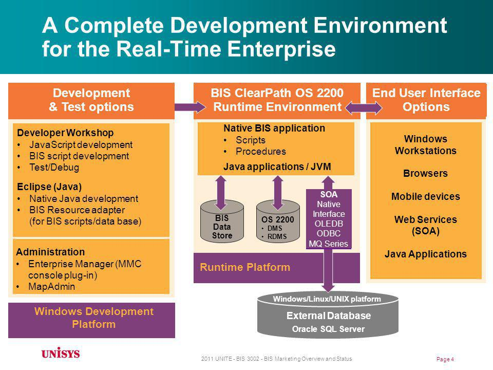 A Complete Development Environment for the Real-Time Enterprise
