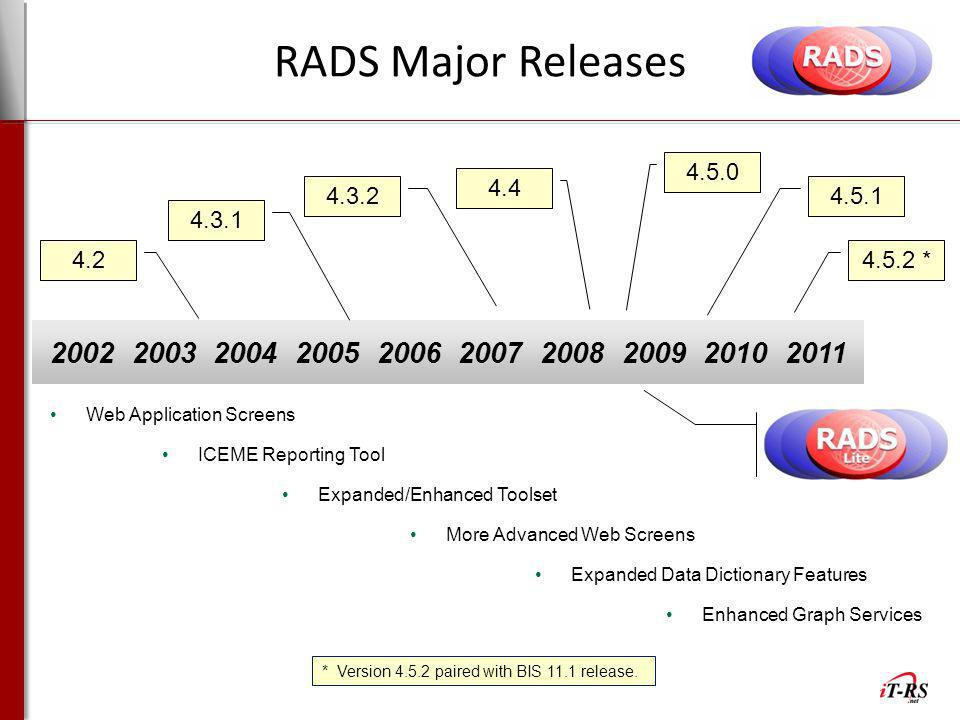 RADS Major Releases 4.5.0. 4.4. 4.3.2. 4.5.1. 4.3.1. 4.2. 4.5.2 * 2002 2003 2004 2005 2006 2007 2008 2009 2010 2011.