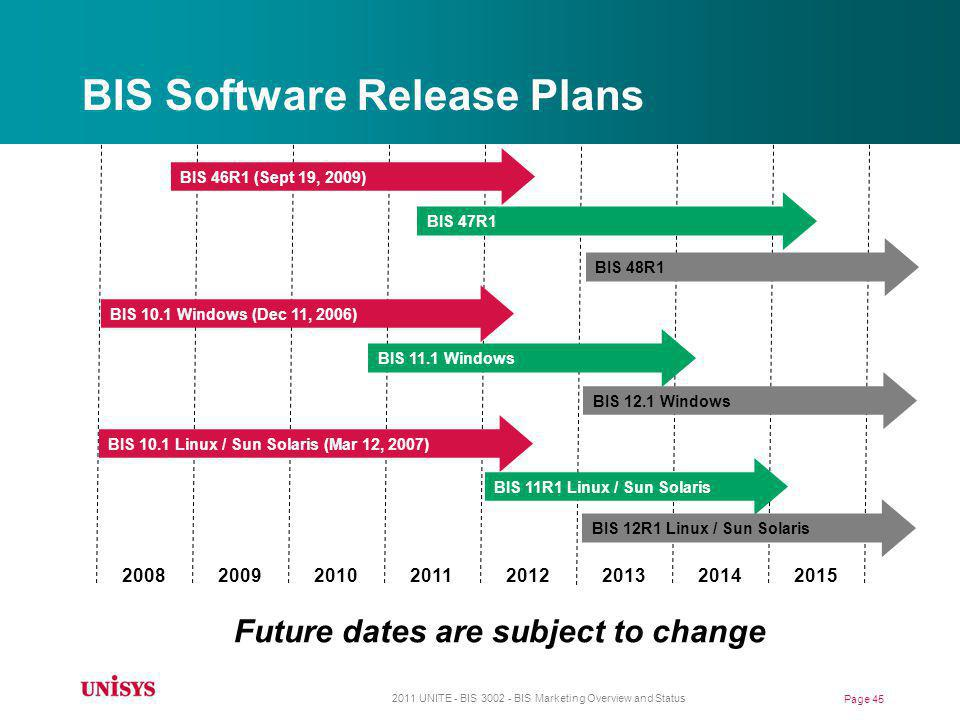 BIS Software Release Plans