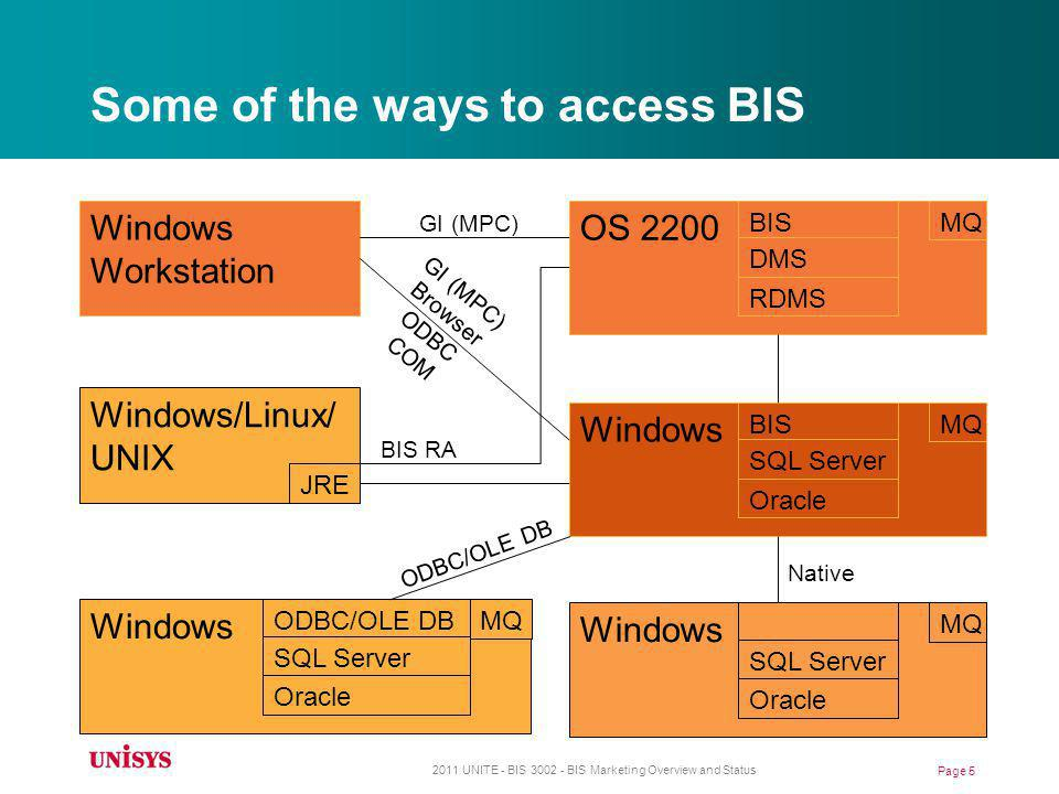 Some of the ways to access BIS