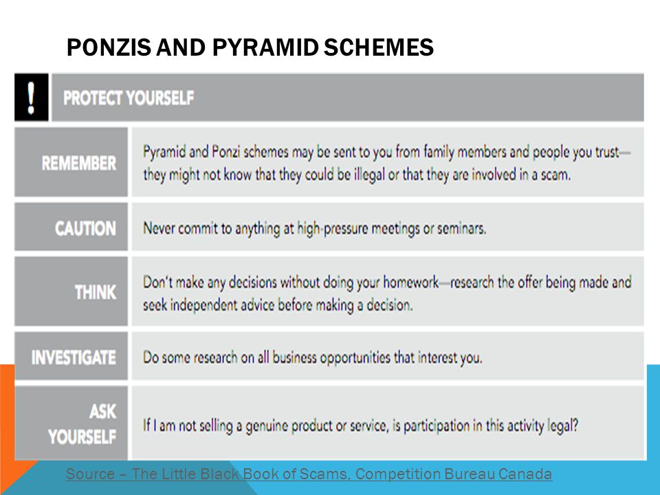 Ponzis and Pyramid Schemes