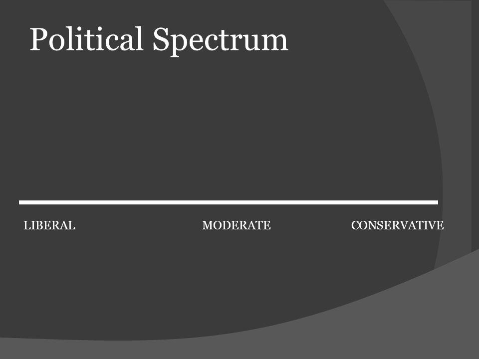 Political Spectrum LIBERAL MODERATE CONSERVATIVE
