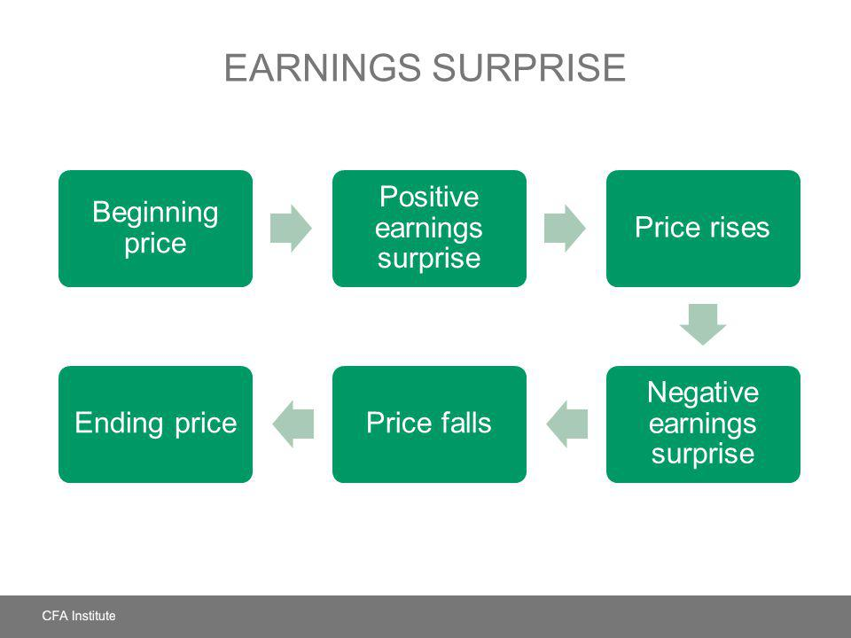 Earnings Surprise Beginning price. Positive earnings surprise. Price rises. Negative earnings surprise.