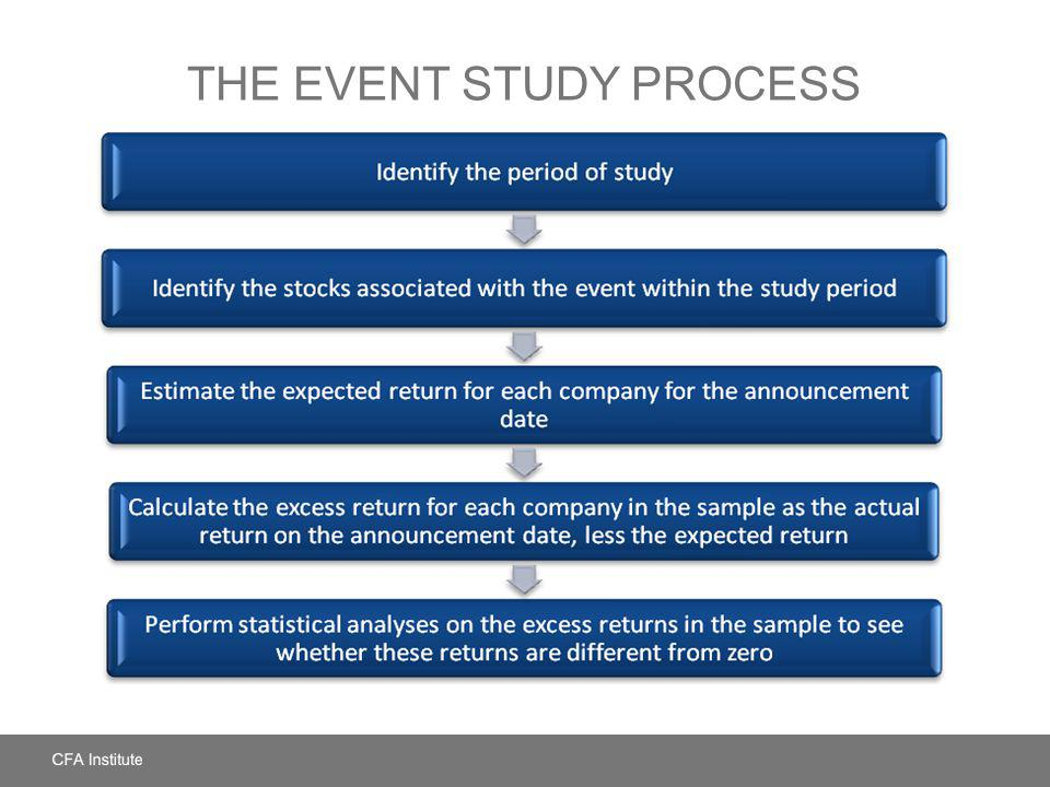 The Event Study Process