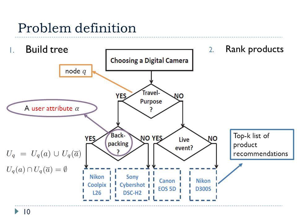Problem definition Build tree Rank products node 𝑞 A user attribute 𝛼