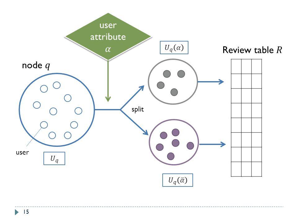user attribute 𝛼 𝑈 𝑞 𝛼 𝑈 𝑞 𝛼 Review table 𝑅 node 𝑞 split user 𝑈 𝑞