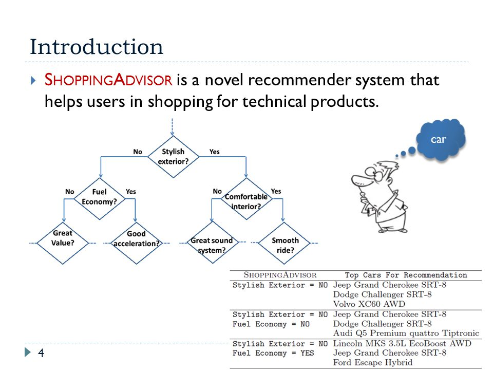 Introduction SHOPPINGADVISOR is a novel recommender system that helps users in shopping for technical products.