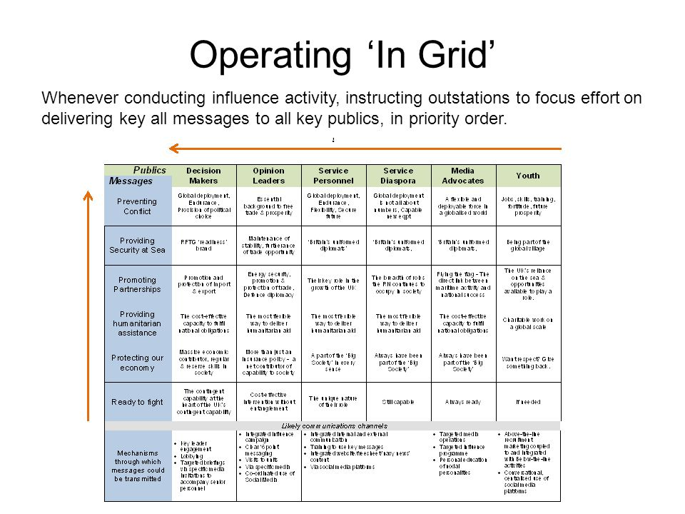Operating 'In Grid'