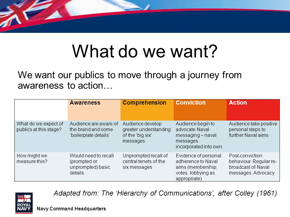 What do we want We want our publics to move through a journey from awareness to action… Awareness.