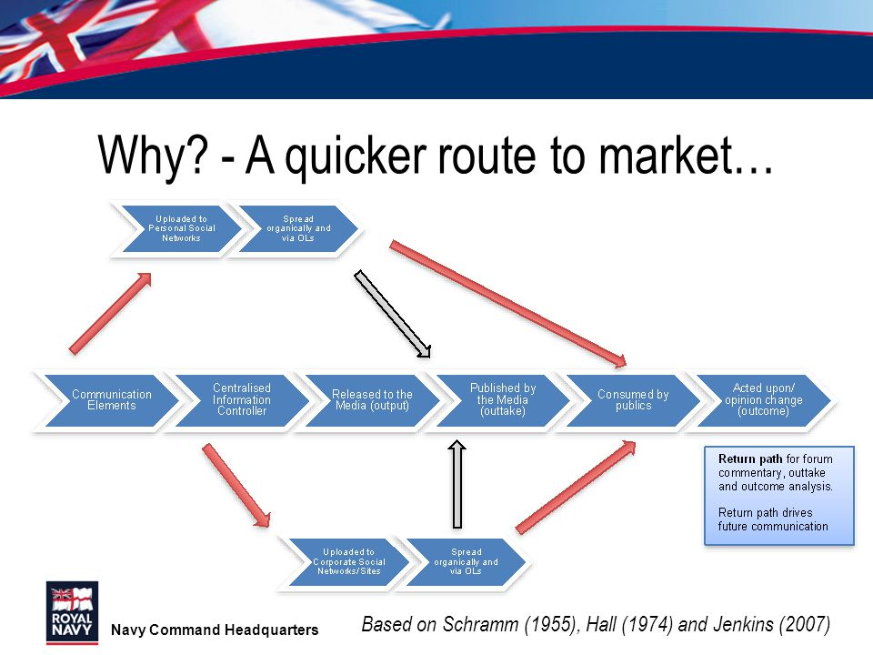 Why - A quicker route to market…