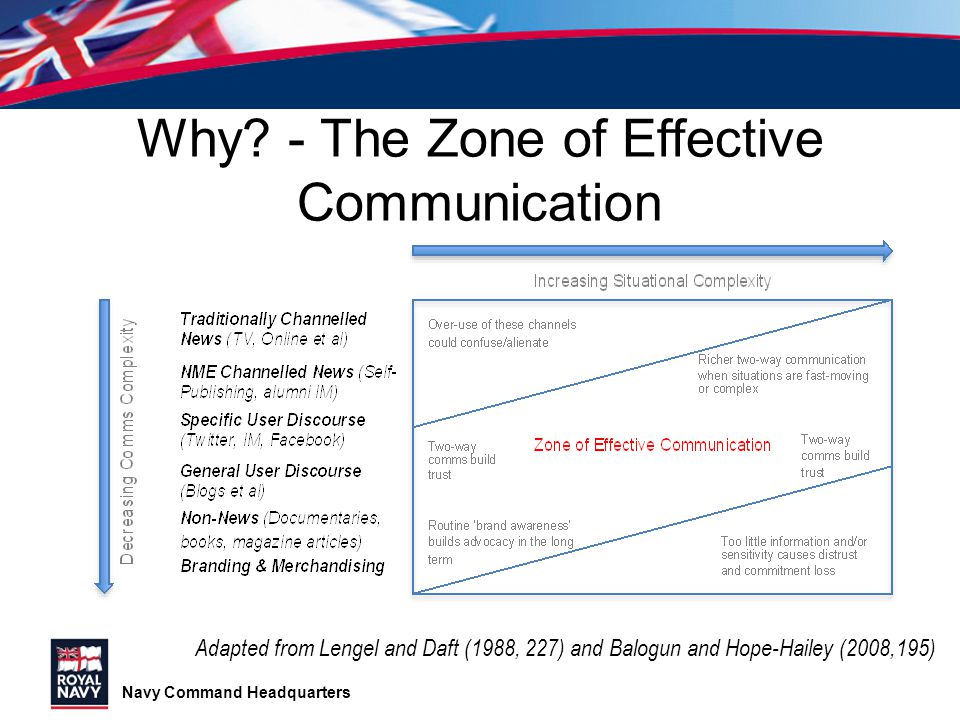 Why - The Zone of Effective Communication