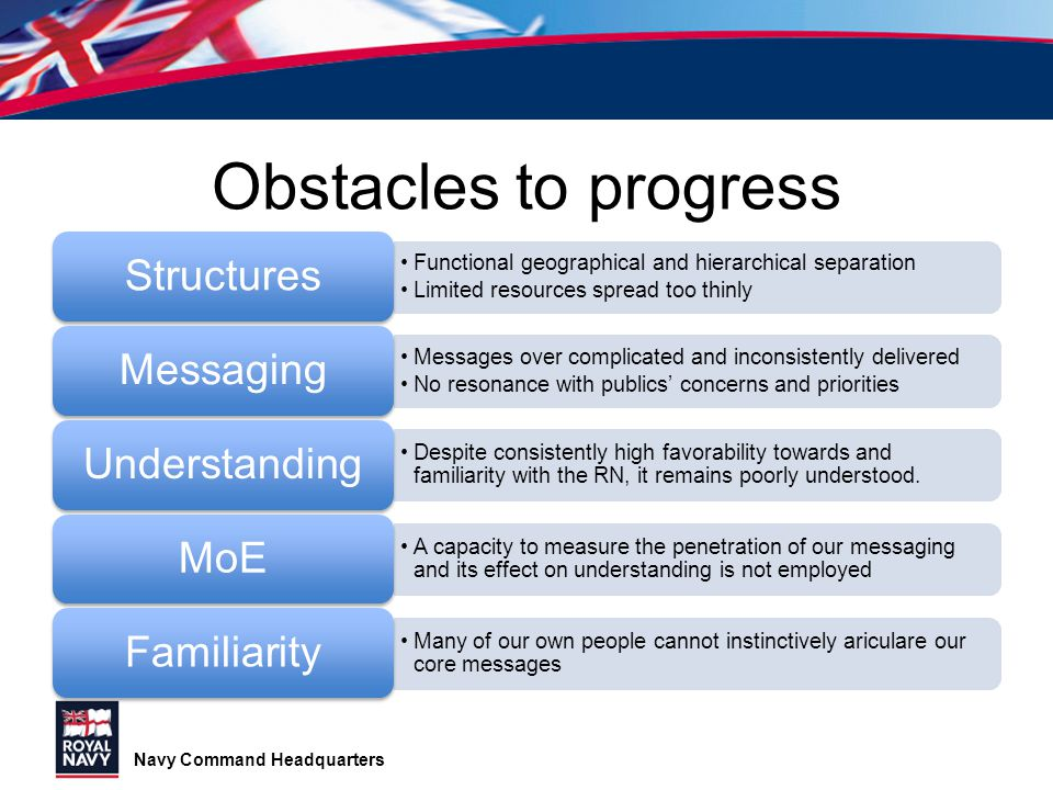Obstacles to progress Structures