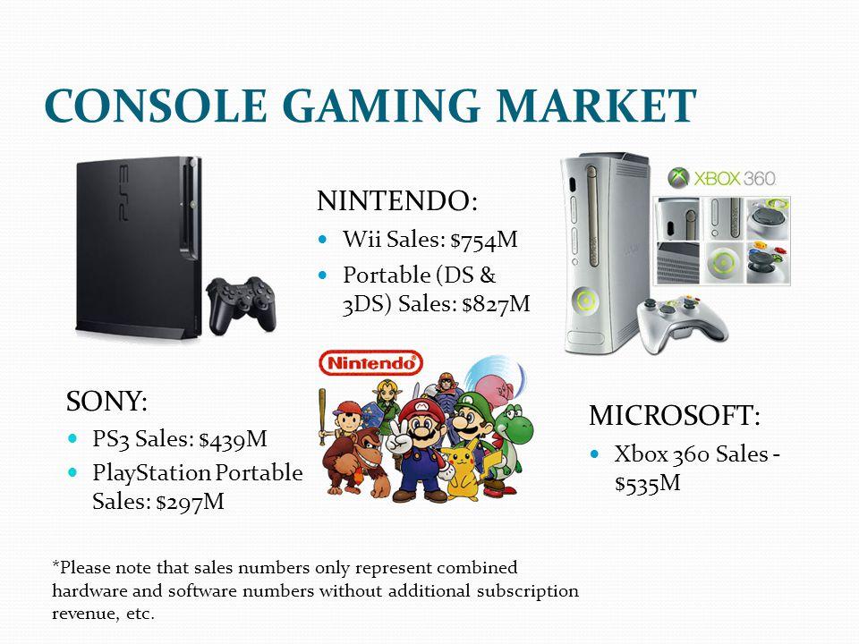 CONSOLE GAMING MARKET NINTENDO: SONY: MICROSOFT: Wii Sales: $754M