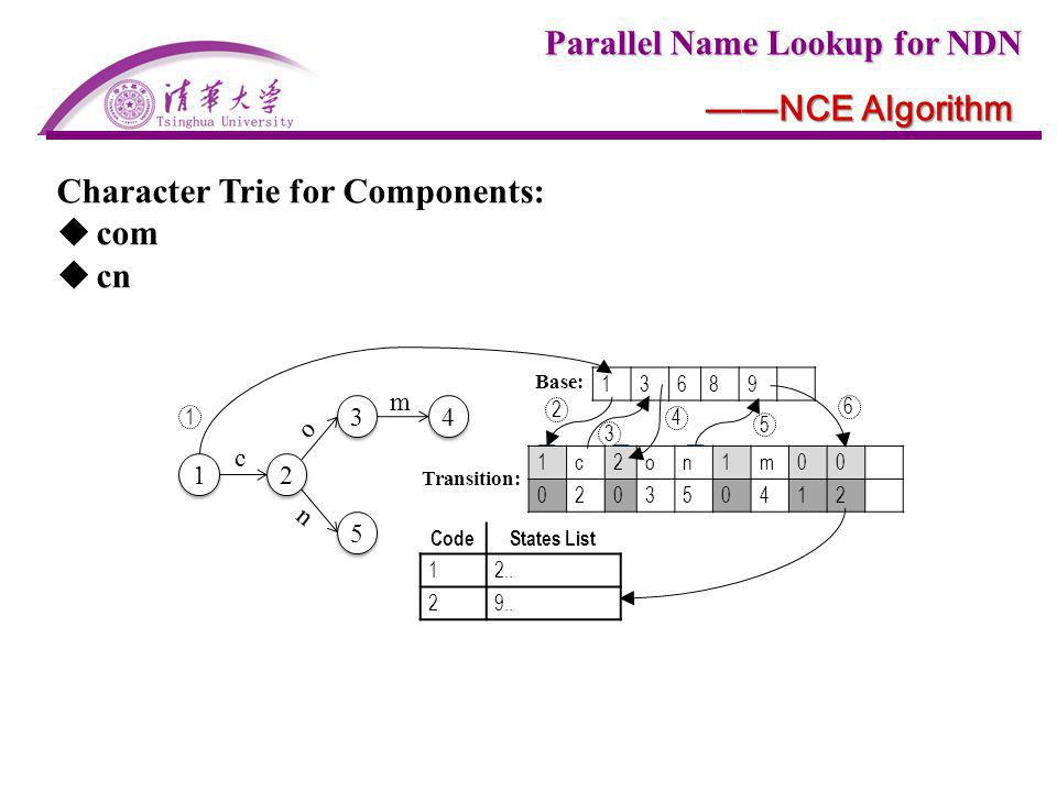 Character Trie for Components: com cn