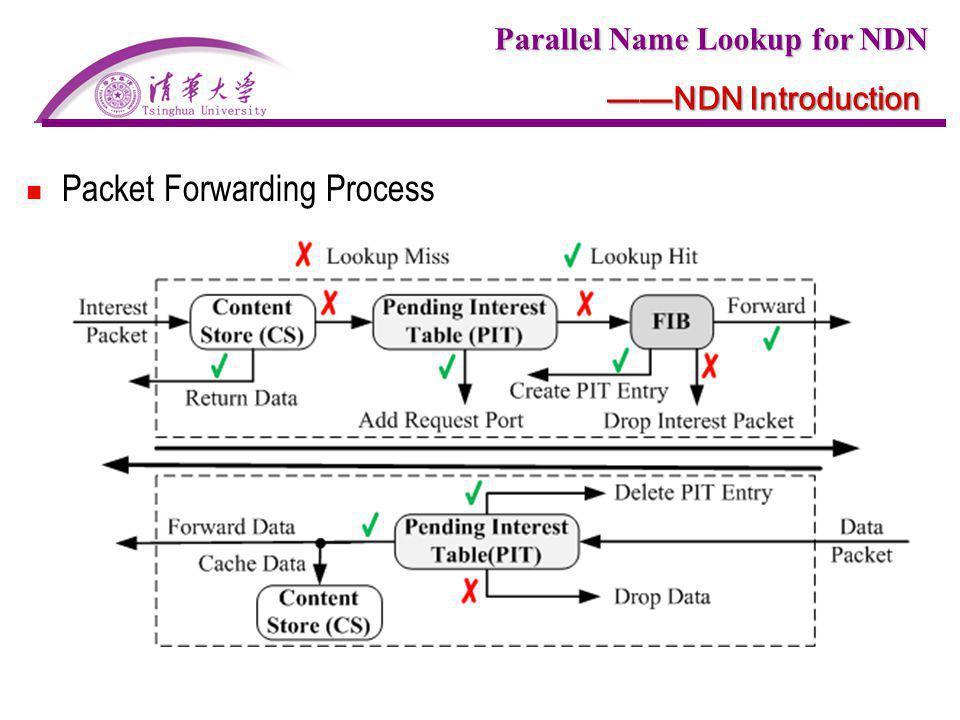 Packet Forwarding Process
