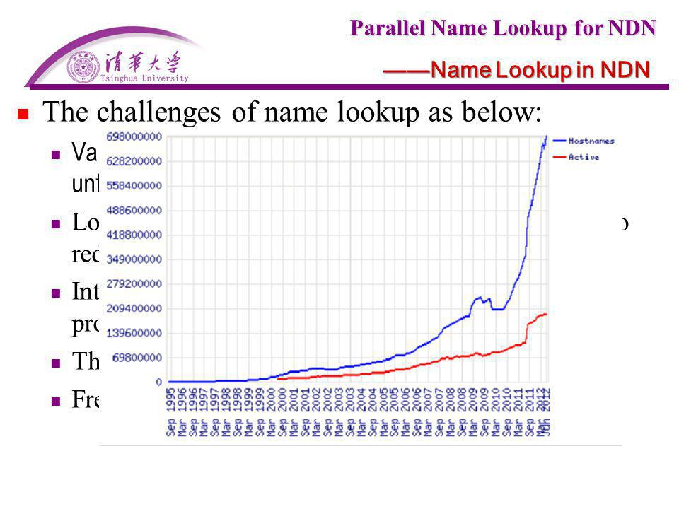 The challenges of name lookup as below: