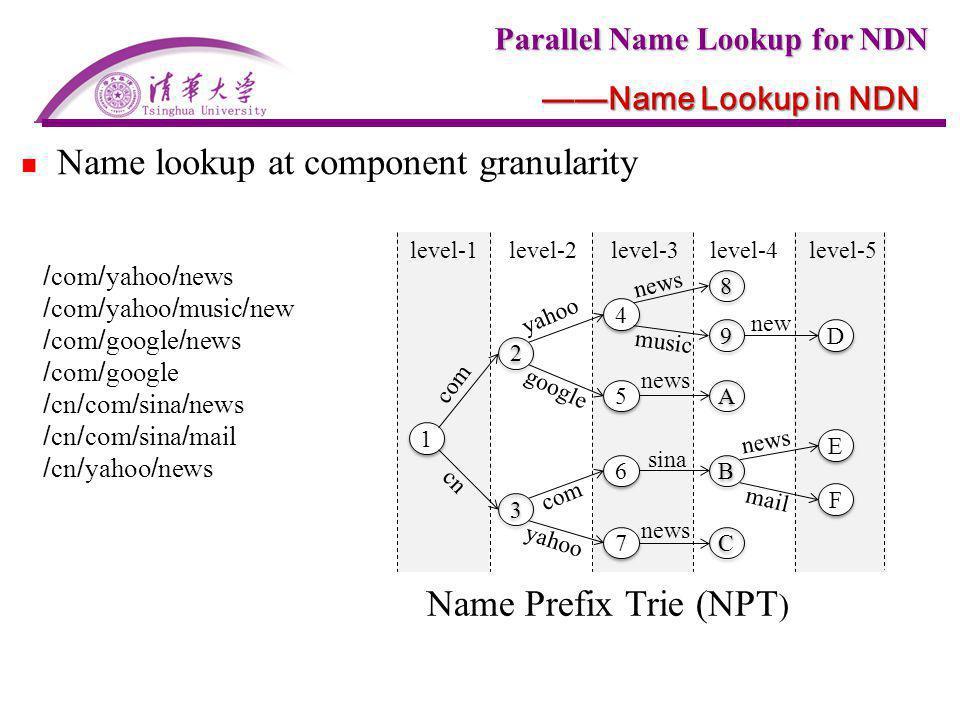 Name lookup at component granularity
