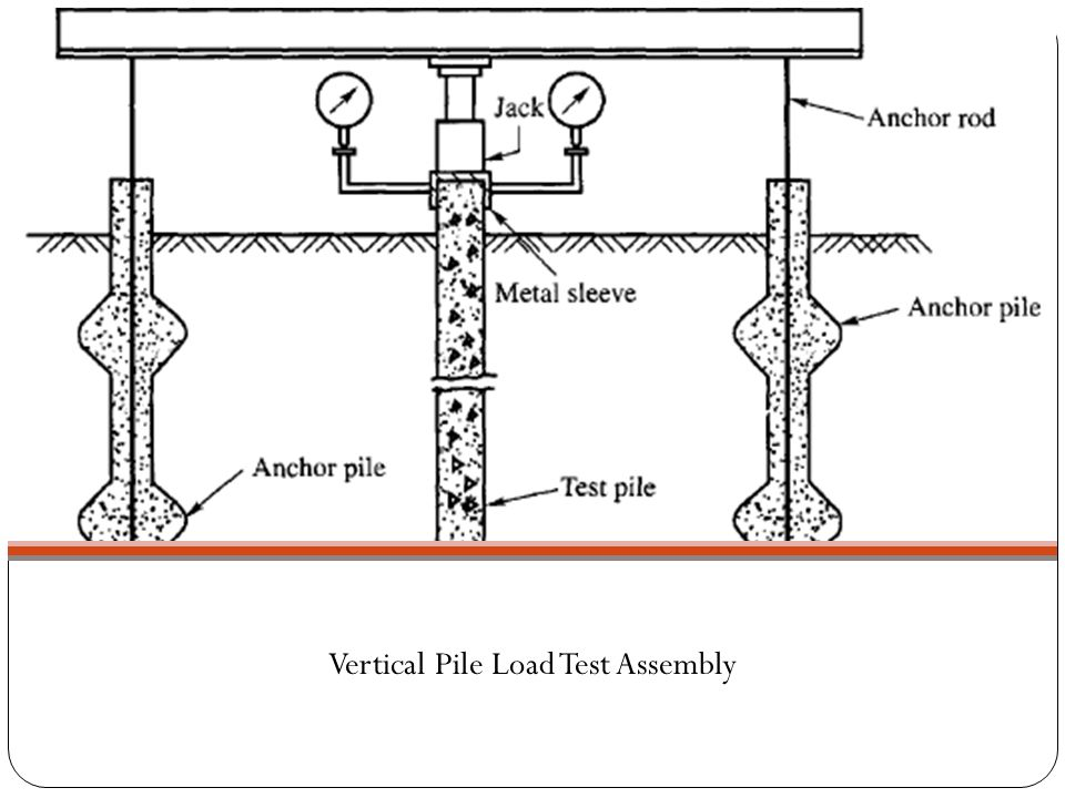 Vertical Pile Load Test Assembly