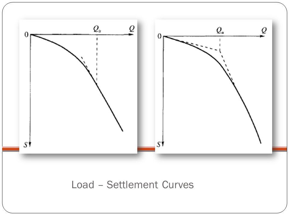 Load – Settlement Curves