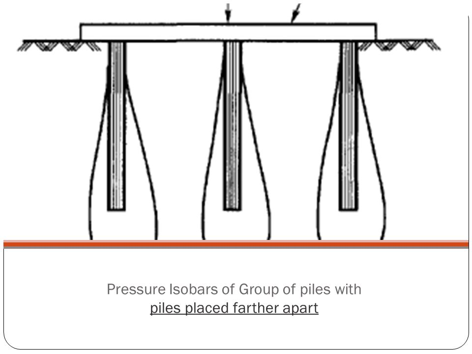 Pressure Isobars of Group of piles with piles placed farther apart