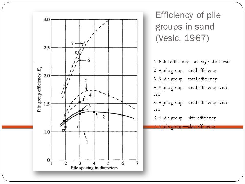 Efficiency of pile groups in sand (Vesic, 1967)