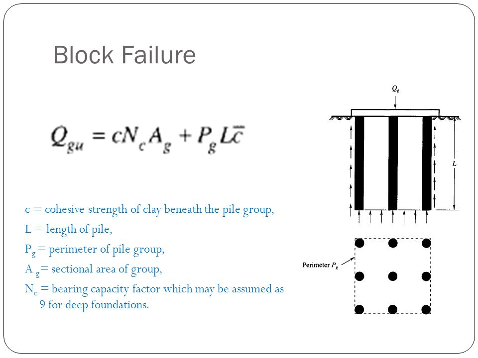 Block Failure c = cohesive strength of clay beneath the pile group,