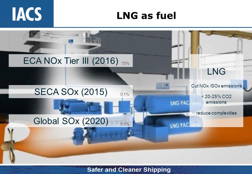 LNG as fuel ECA NOx Tier III (2016) LNG SECA SOx (2015)