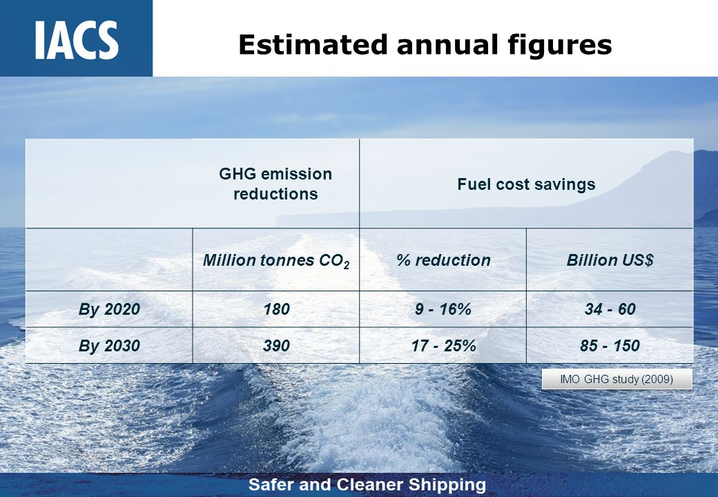 Estimated annual figures GHG emission reductions