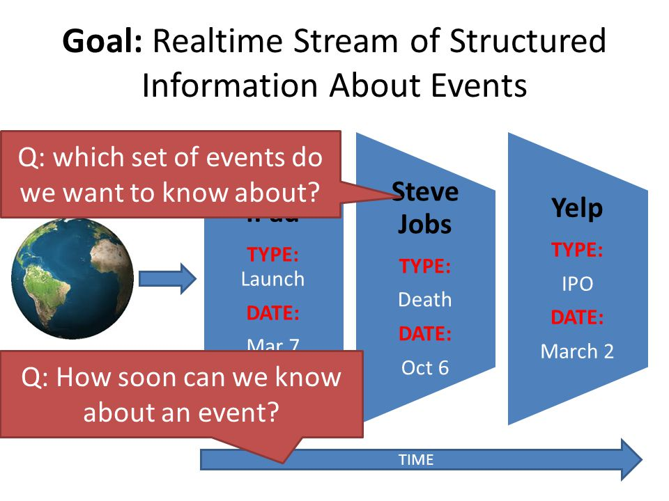 Goal: Realtime Stream of Structured Information About Events