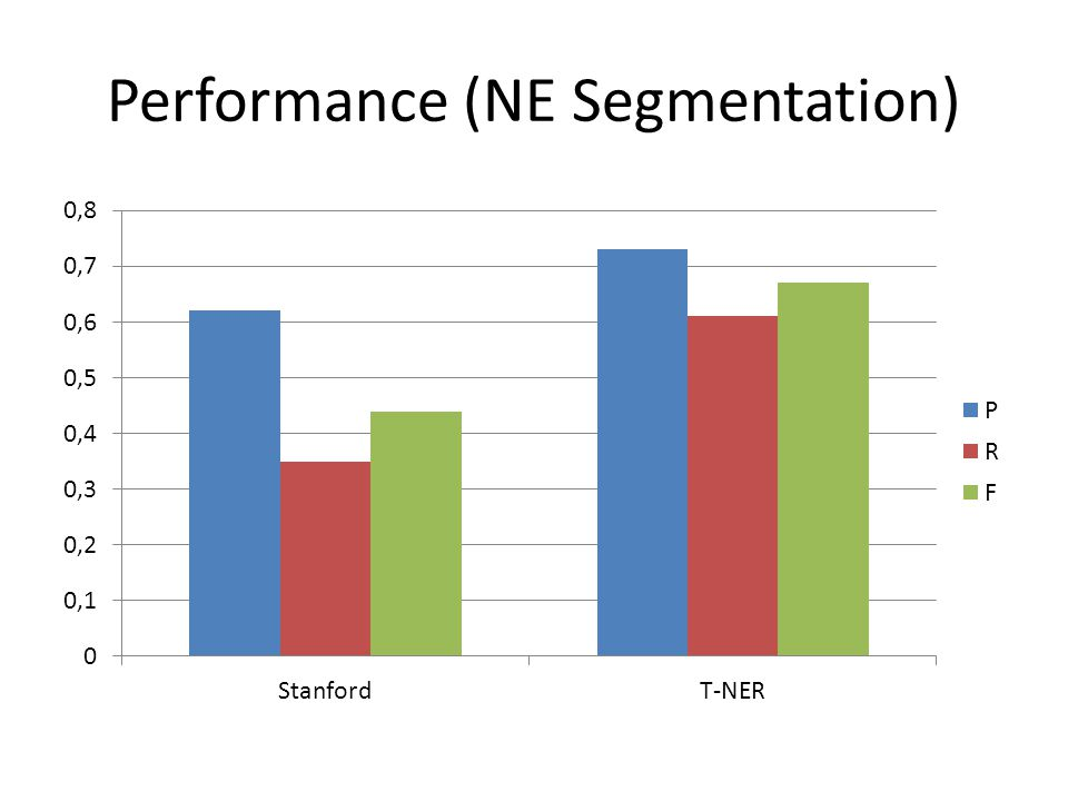 Performance (NE Segmentation)
