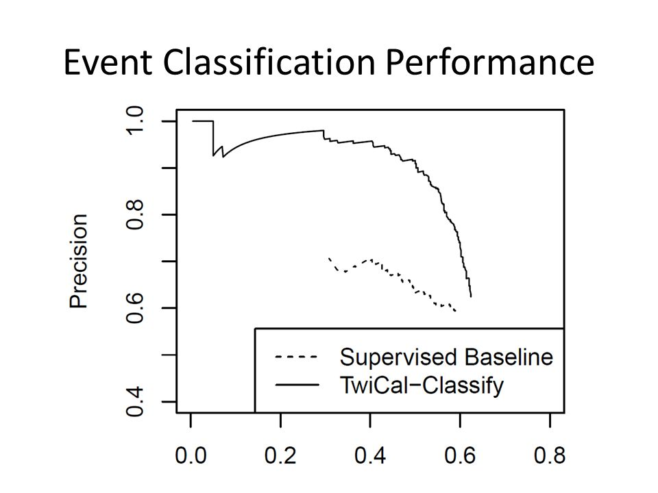Event Classification Performance