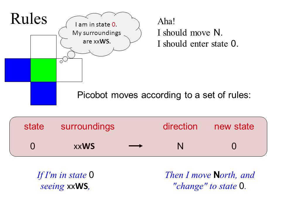 Rules Aha! I should move N. I should enter state 0.
